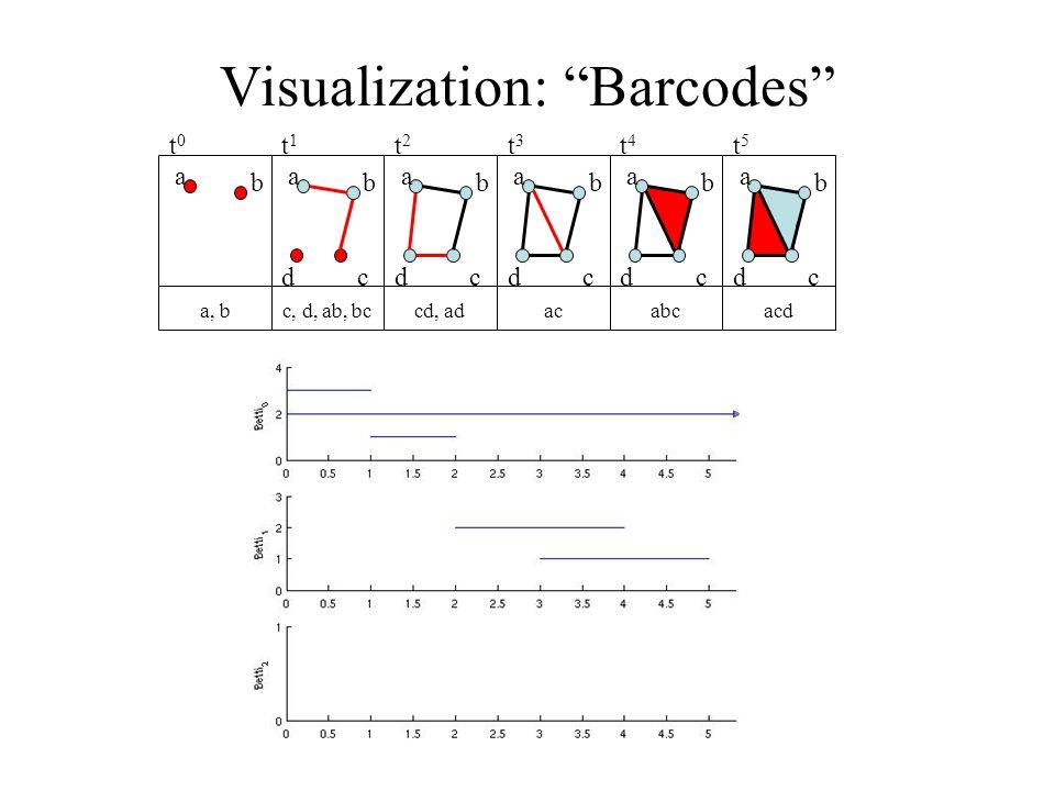 Visualization: Barcodes a b a b cd a b cd a b cd a b cd a b cd a, bc, d, ab, bccd, adacabcacd t0t0 t1t1 t2t2 t3t3 t4t4 t5t5