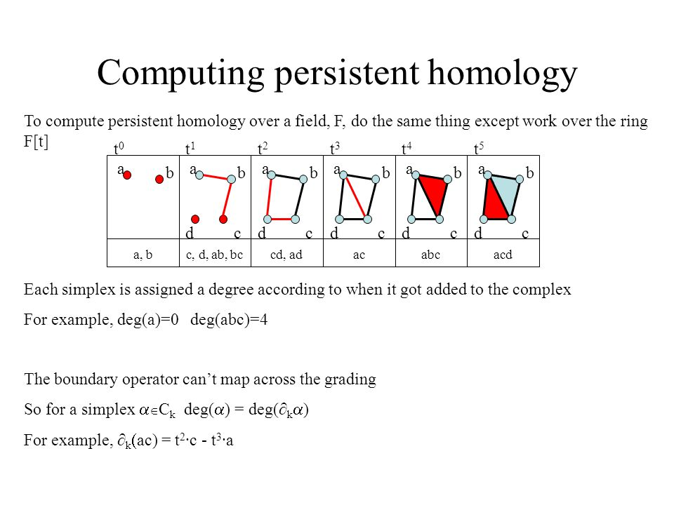 Computing persistent homology To compute persistent homology over a field, F, do the same thing except work over the ring F[t] a b a b cd a b cd a b cd a b cd a b cd a, bc, d, ab, bccd, adacabcacd t0t0 t1t1 t2t2 t3t3 t4t4 t5t5 Each simplex is assigned a degree according to when it got added to the complex For example, deg(a)=0 deg(abc)=4 The boundary operator can't map across the grading So for a simplex   C k deg(  ) = deg(∂ k  ) For example, ∂ k  ac) = t 2 ·c - t 3 ·a