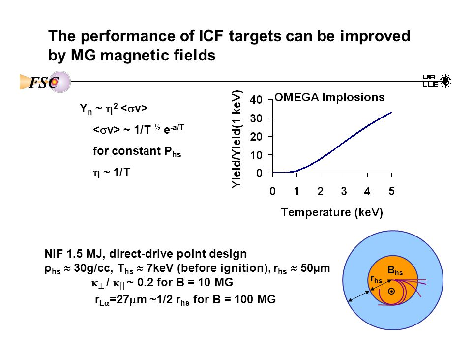 The performance of ICF targets can be improved by MG magnetic fields FSC NIF 1.5 MJ, direct-drive point design ρ hs  30g/cc, T hs  7keV (before ignition), r hs  50µm   /  || ~ 0.2 for B = 10 MG r L  =27  m ~1/2 r hs for B = 100 MG B hs r hs Y n ~  2 ~ 1/T ½ e -a/T for constant P hs  ~ 1/T