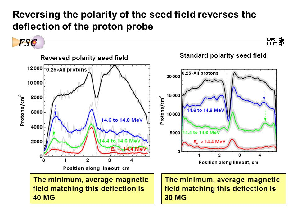 Reversing the polarity of the seed field reverses the deflection of the proton probe Reversed polarity seed field The minimum, average magnetic field matching this deflection is 40 MG B 0 ~ -6.2T FSC Standard polarity seed field The minimum, average magnetic field matching this deflection is 30 MG