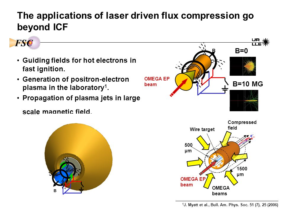 The applications of laser driven flux compression go beyond ICF B OMEGA EP beam Compressed field OMEGA EP beam OMEGA beams 1500 μm 500 μm Wire target e+ e+ e-e- 1 J.