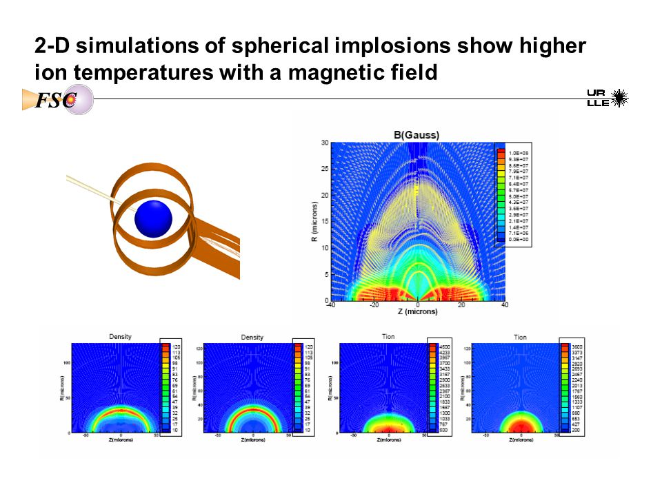 2-D simulations of spherical implosions show higher ion temperatures with a magnetic field FSC