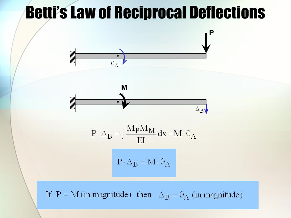 Betti's Law and Flexibility Coefficients 1 1 Location jLocation i Deflection at j due to a unit load at i Flexibility coefficient Deflection at i due to a unit load at j