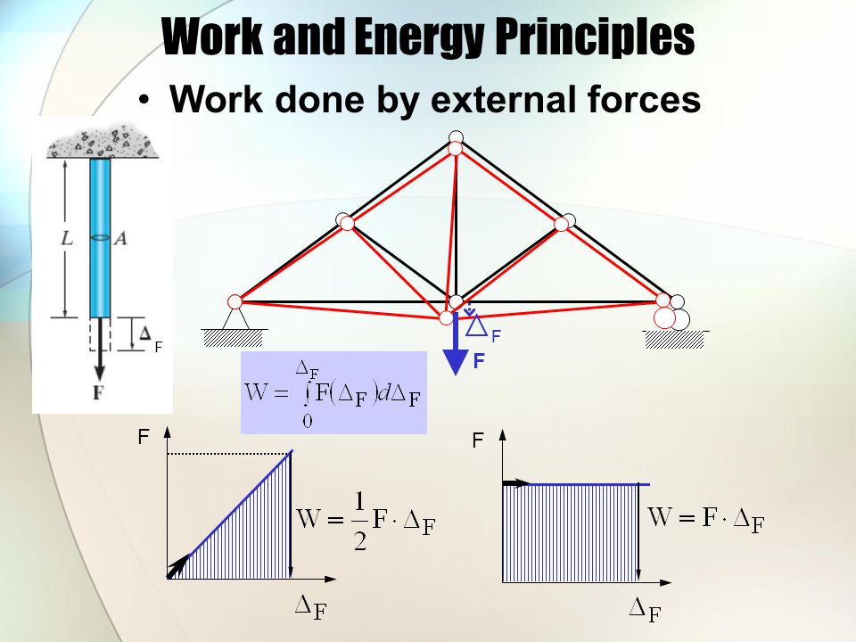 Work and Energy Principles Where does the work go.