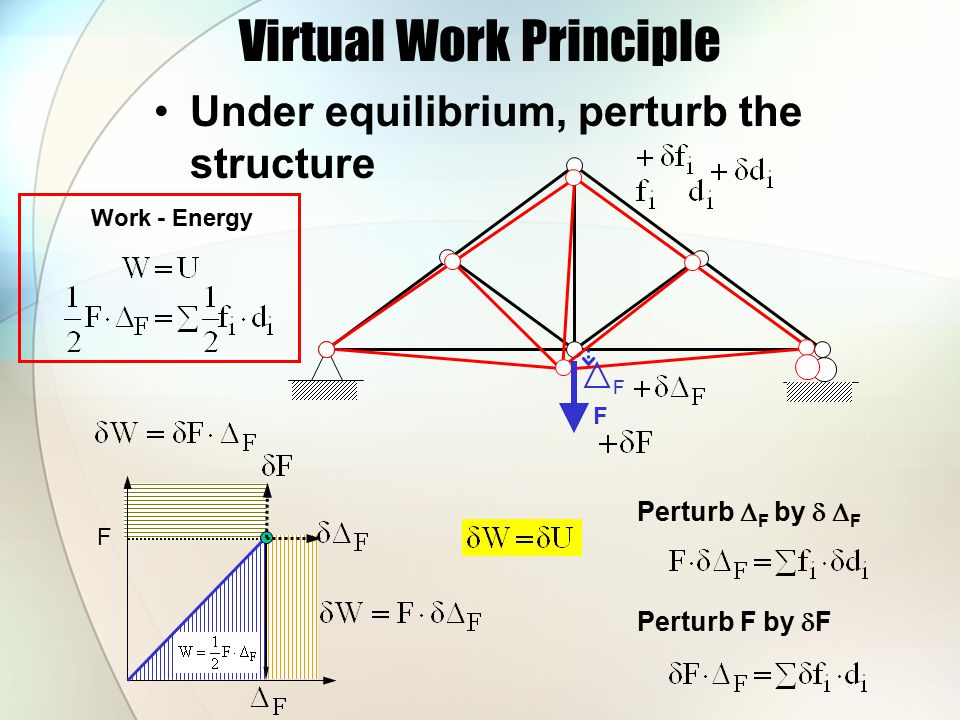 Virtual Work Principle (Complementary) virtual work principle Perturb F by dF Virtual work principle Perturb  F by  F F F