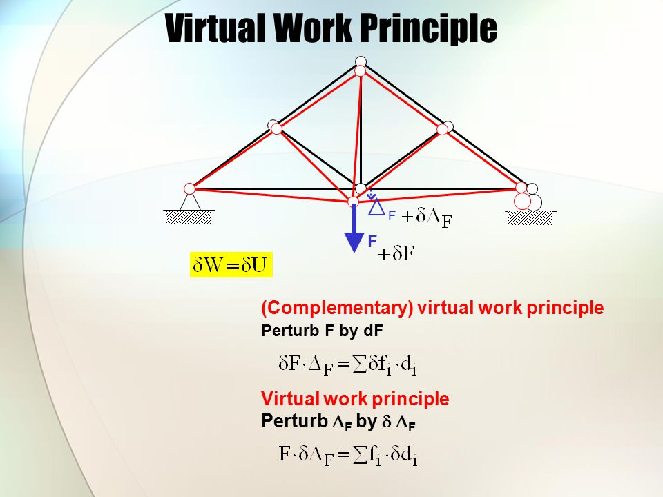 Virtual Work Principle (Complementary) virtual work principle Perturb F by  F F F The complementary virtual work done by an external virtual force system under the actual deformation of a structure is equal to the complementary strain energy done by the virtual stresses under the actual strains The complementary virtual work done by an external virtual force system under the actual deformation of a structure is equal to the complementary strain energy done by the virtual stresses under the actual strains f i d i
