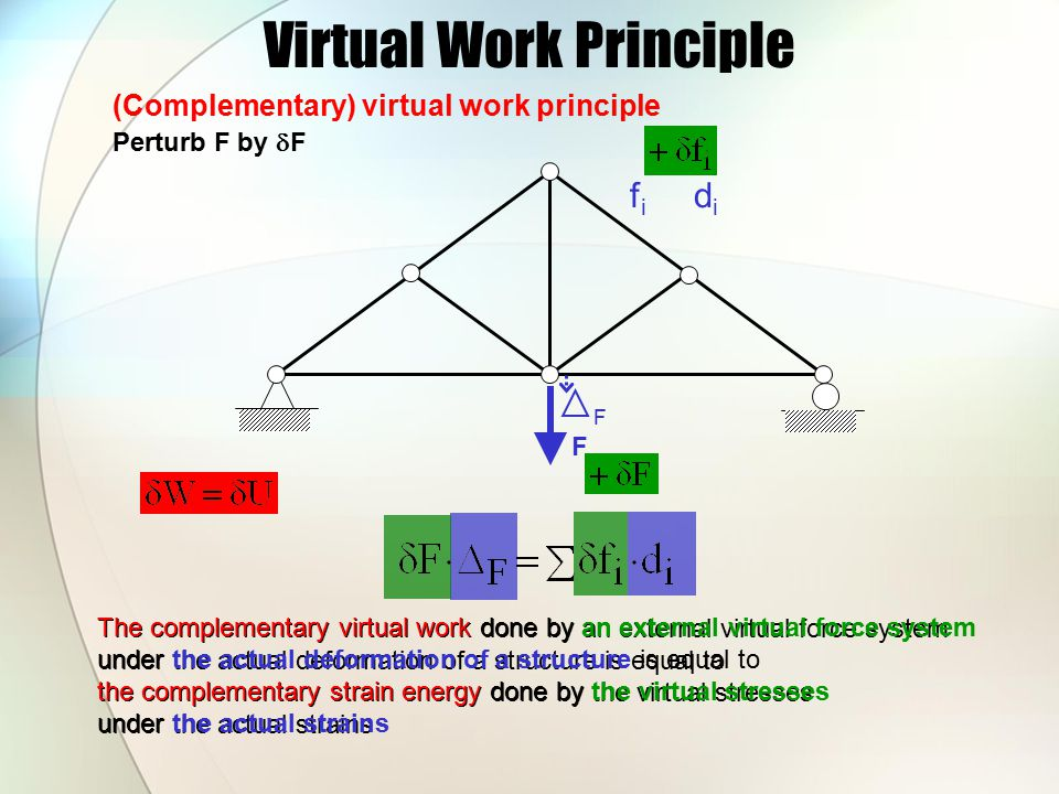 Virtual Work Principle F F f i d i Superposition Actual system Virtual system