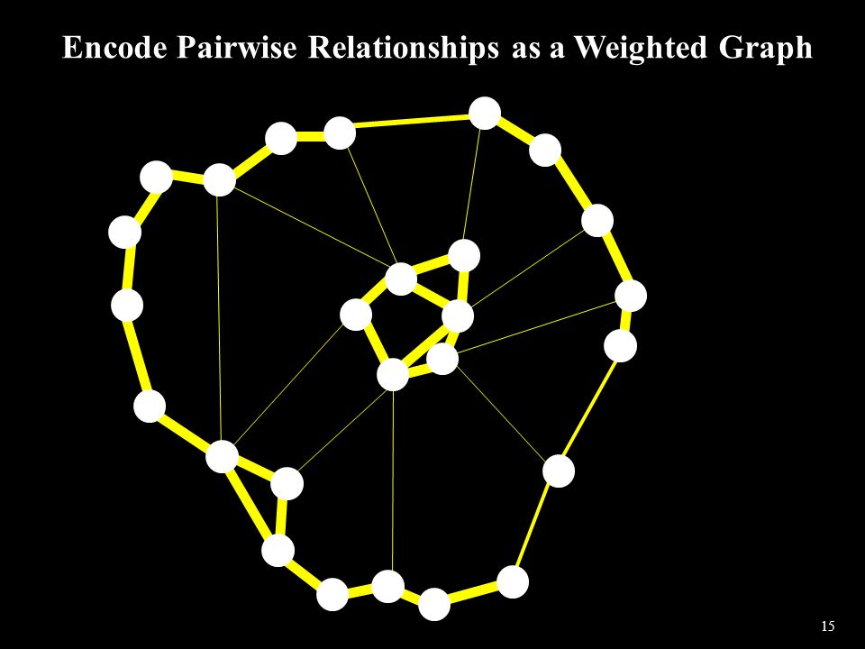 15 Encode Pairwise Relationships as a Weighted Graph