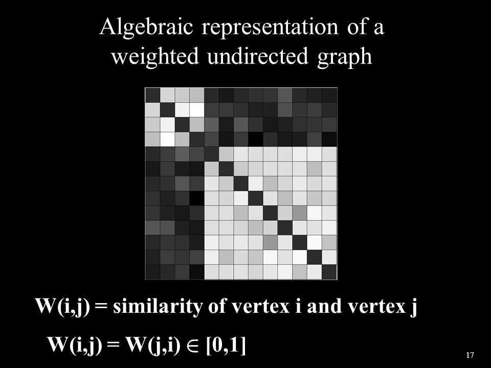 17 Algebraic representation of a weighted undirected graph W(i,j) = similarity of vertex i and vertex j W(i,j) = W(j,i) 2 [0,1]