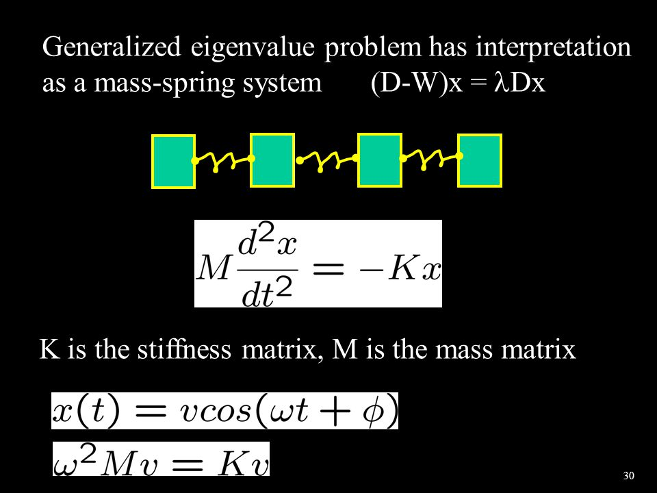 30 Generalized eigenvalue problem has interpretation as a mass-spring system(D-W)x = Dx K is the stiffness matrix, M is the mass matrix