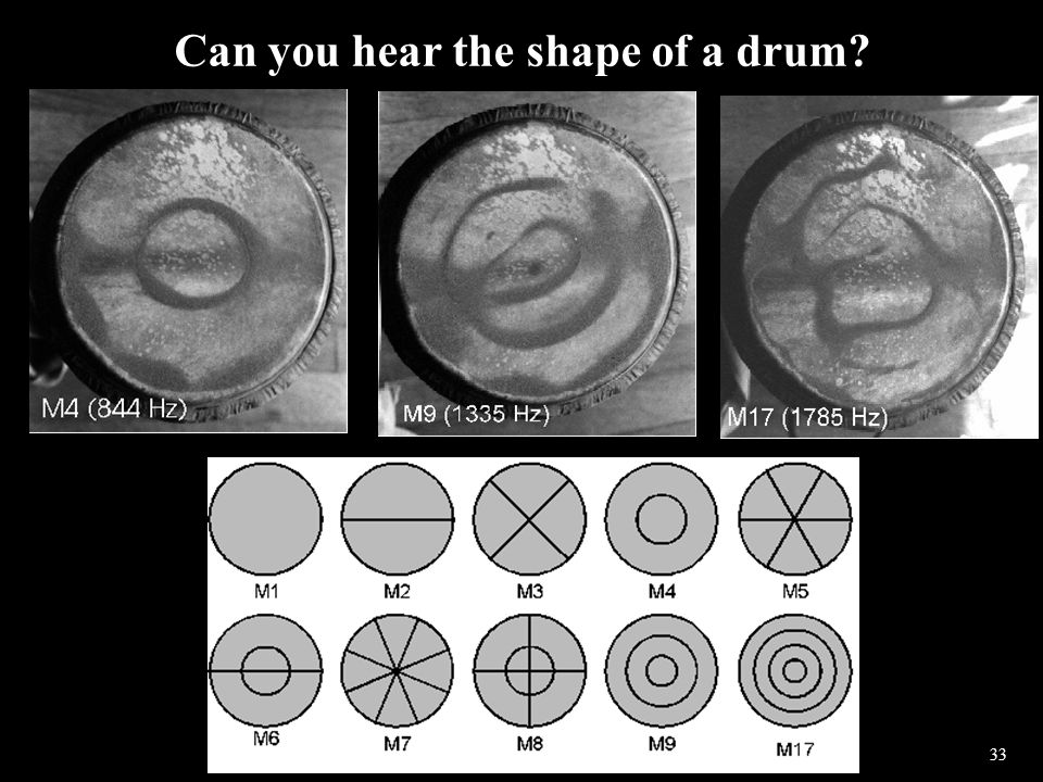 33 Can you hear the shape of a drum?