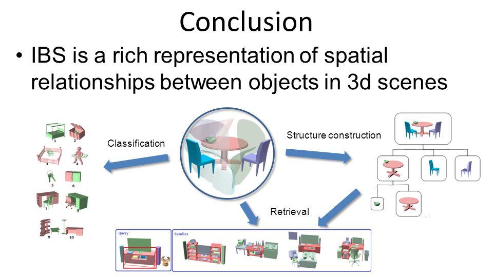 Evaluation of Retrieval Results Our method Previous method Precision Recall