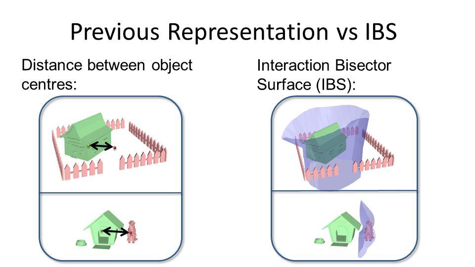 Medial Axis and IBS IBS Medial Axis 2D Medial Axis [Shapiro. 2011] 3D Medial Axis [Sud et al. 2004]