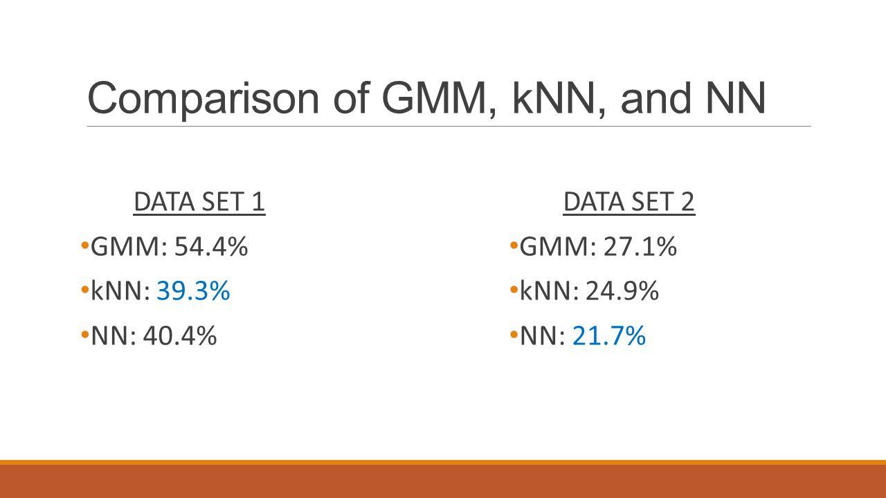 Comparison of GMM, kNN, and NN DATA SET 1 GMM: 54.4% kNN: 39.3% NN: 40.4% DATA SET 2 GMM: 27.1% kNN: 24.9% NN: 21.7%