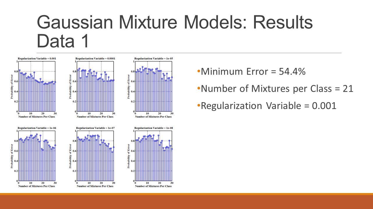 Gaussian Mixture Models: Results Data 1 Minimum Error = 54.4% Number of Mixtures per Class = 21 Regularization Variable = 0.001