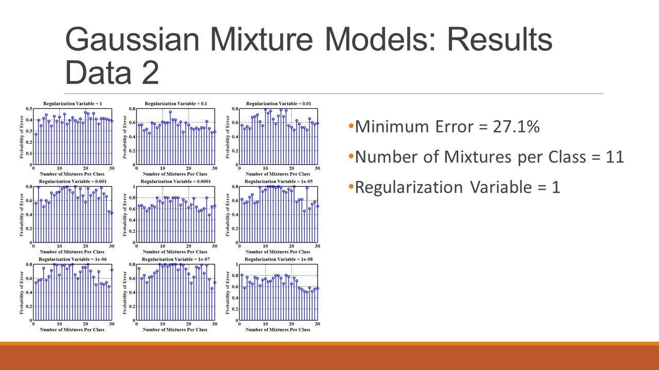 Gaussian Mixture Models: Results Data 2 Minimum Error = 27.1% Number of Mixtures per Class = 11 Regularization Variable = 1