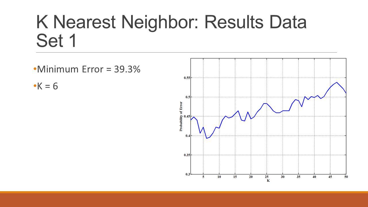 K Nearest Neighbor: Results Data Set 1 Minimum Error = 39.3% K = 6