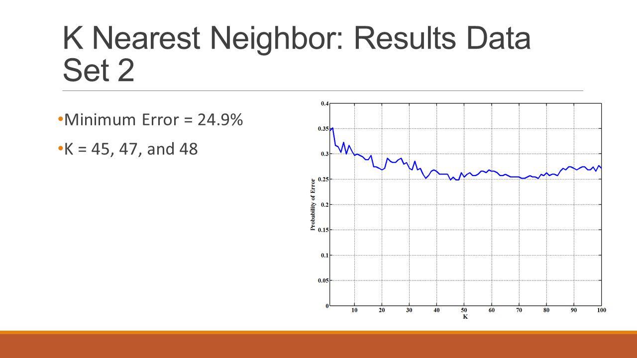 K Nearest Neighbor: Results Data Set 2 Minimum Error = 24.9% K = 45, 47, and 48