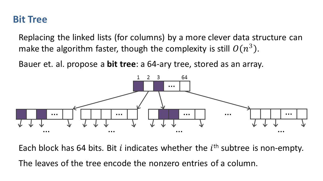 Bit Tree … … … … 12364 …… …………