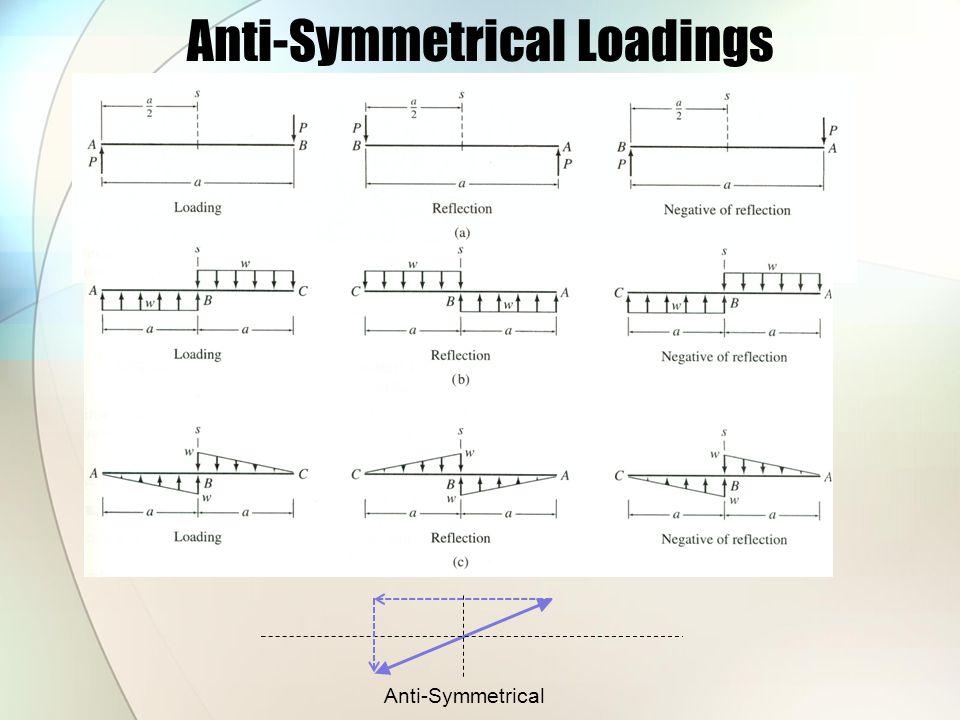 Anti-Symmetrical Loadings Anti-Symmetrical