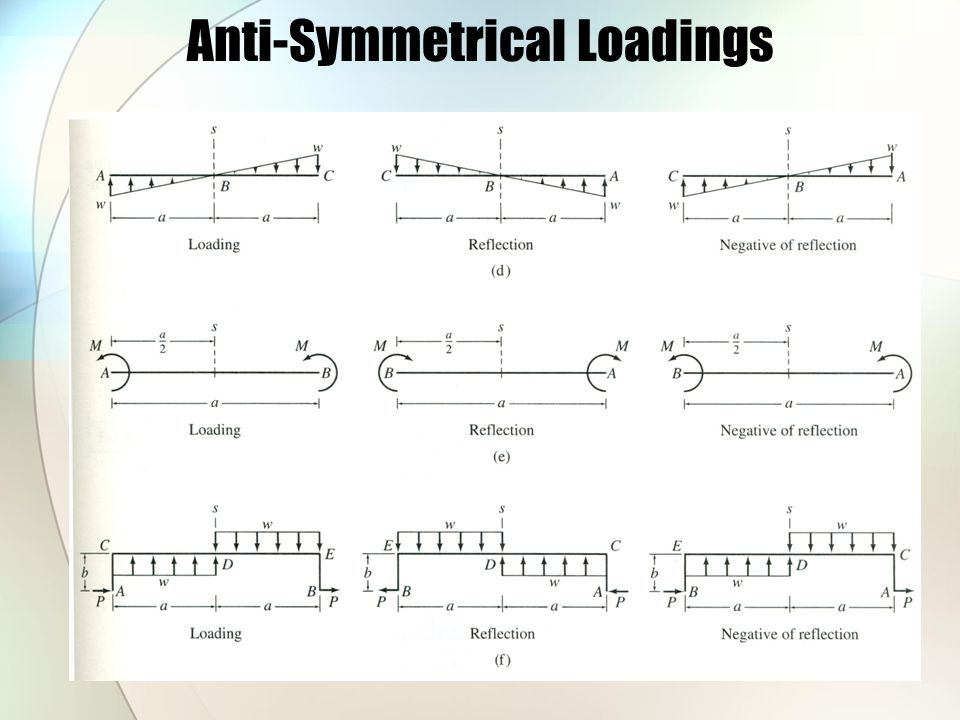 Anti-Symmetrical Loadings