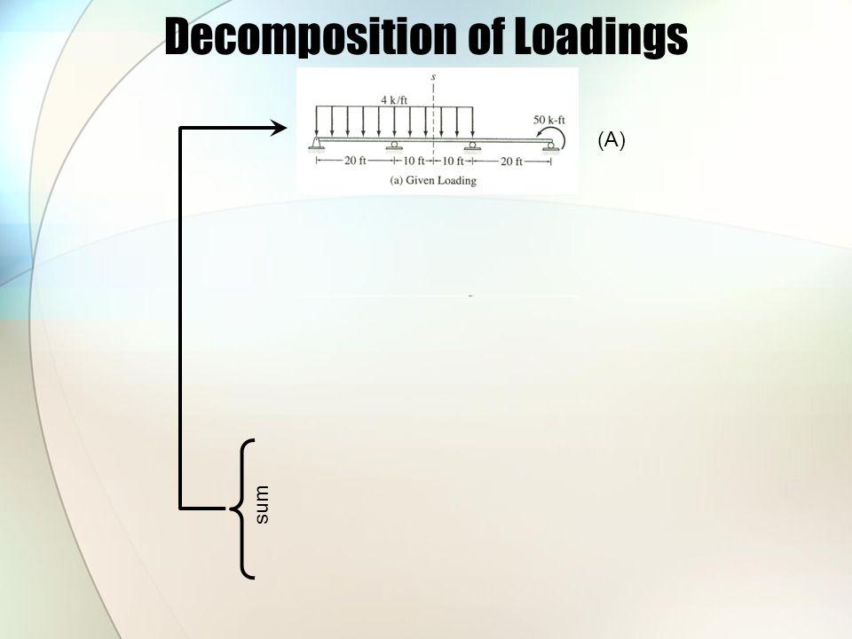 Decomposition of Loadings (A) (B) = (A)/2 (C) = Reflection of (B) (B)+(C) (B)-(C) Symmetrical Anti-symmetrical sum
