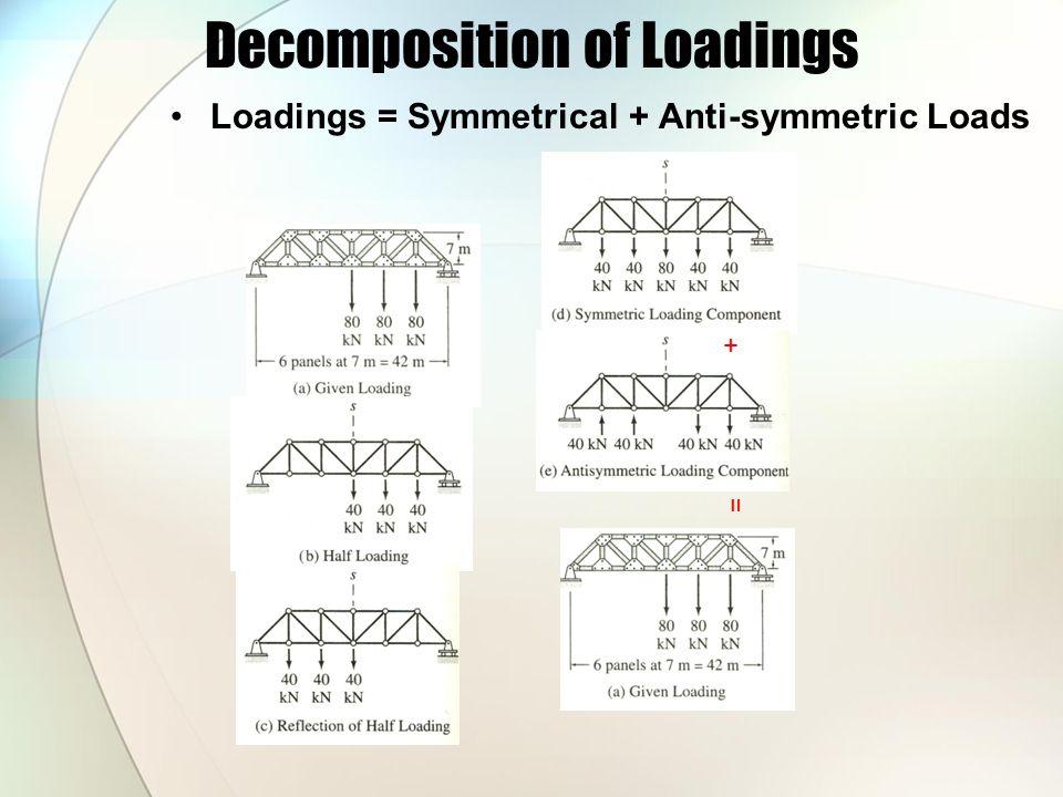 Decomposition of Loadings Loadings = Symmetrical + Anti-symmetric Loads + =