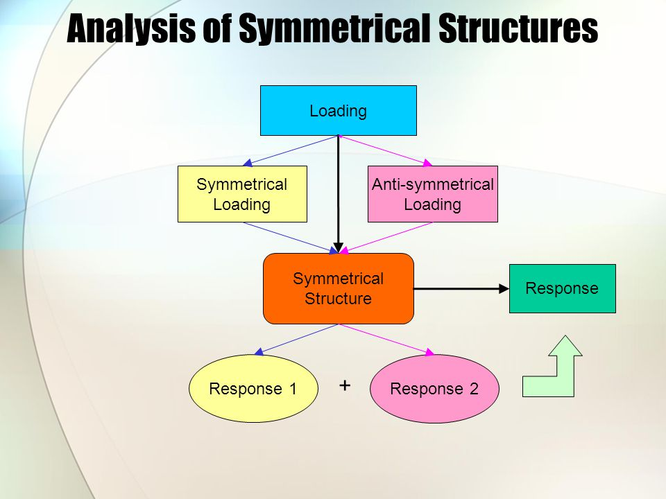 Analysis of Symmetrical Structures Loading Anti-symmetrical Loading Symmetrical Loading Symmetrical Structure Response 1 Response 2 + Response