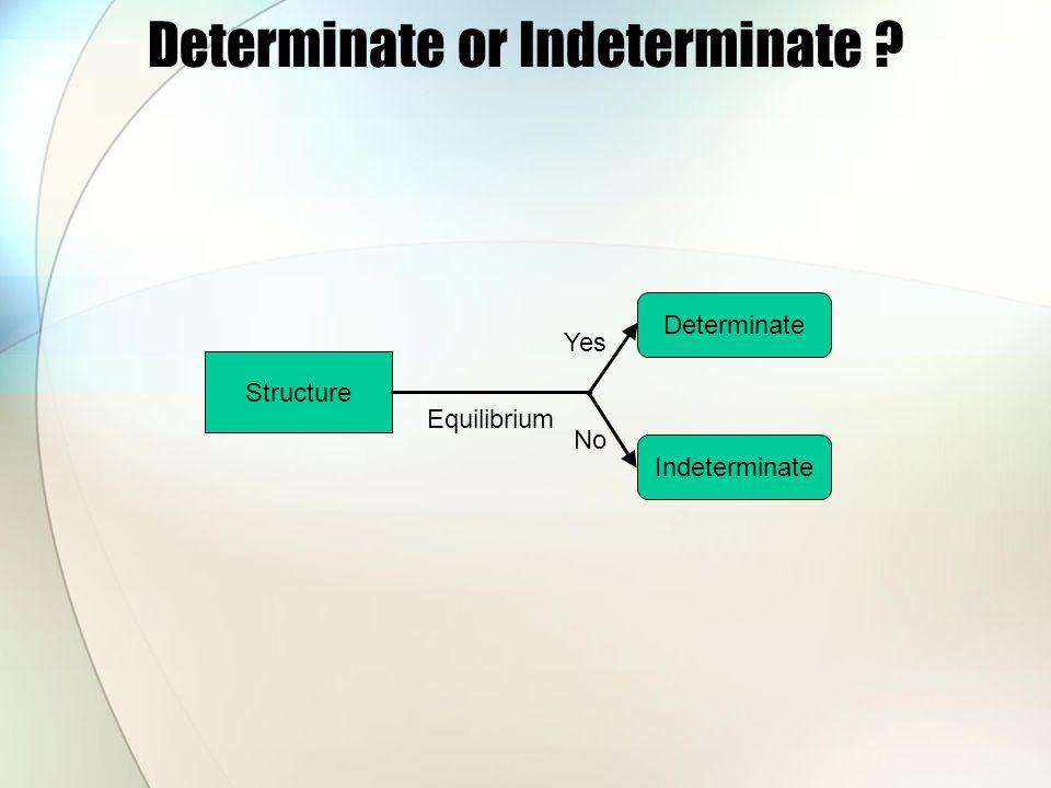 Determinate or Indeterminate ? Structure Equilibrium Determinate Indeterminate Yes No