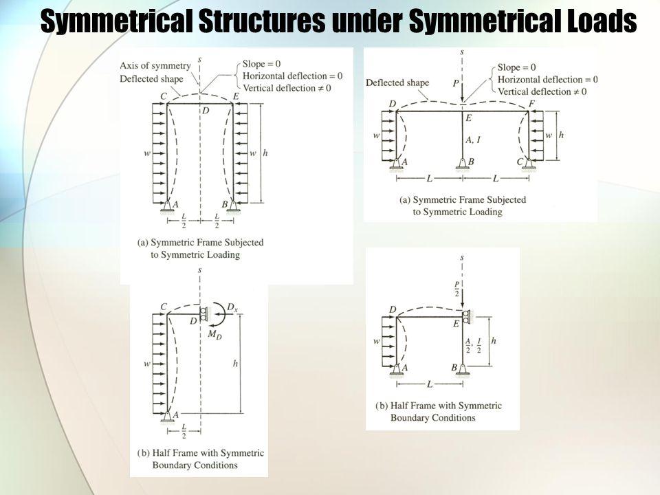 Symmetrical Structures under Symmetrical Loads