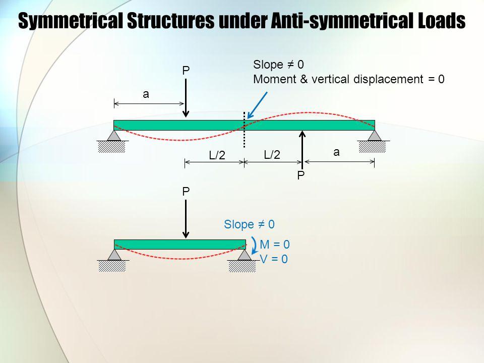 Symmetrical Structures under Anti-symmetrical Loads L/2 a a P P Slope ≠ 0 Moment & vertical displacement = 0 P L/2 Slope ≠ 0 M = 0 V = 0
