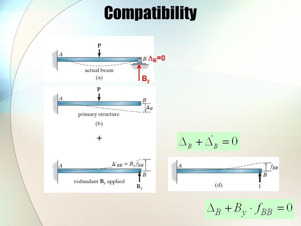 Compatibility ByBy  B =0