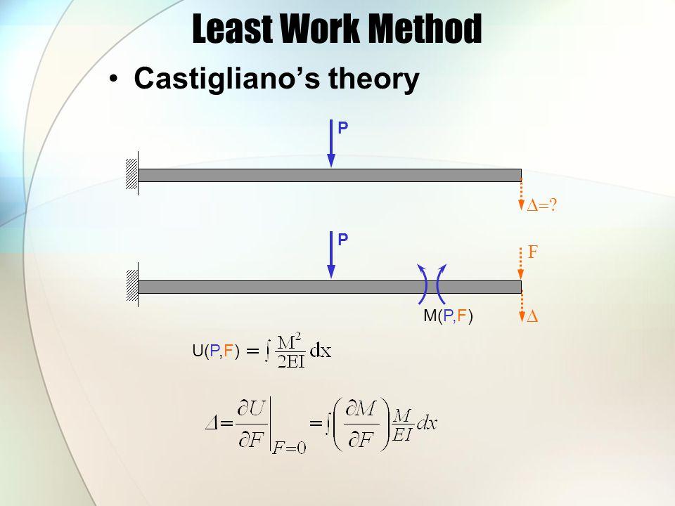 Least Work Method Castigliano's theory P   P F U(P,F) M(P,F)