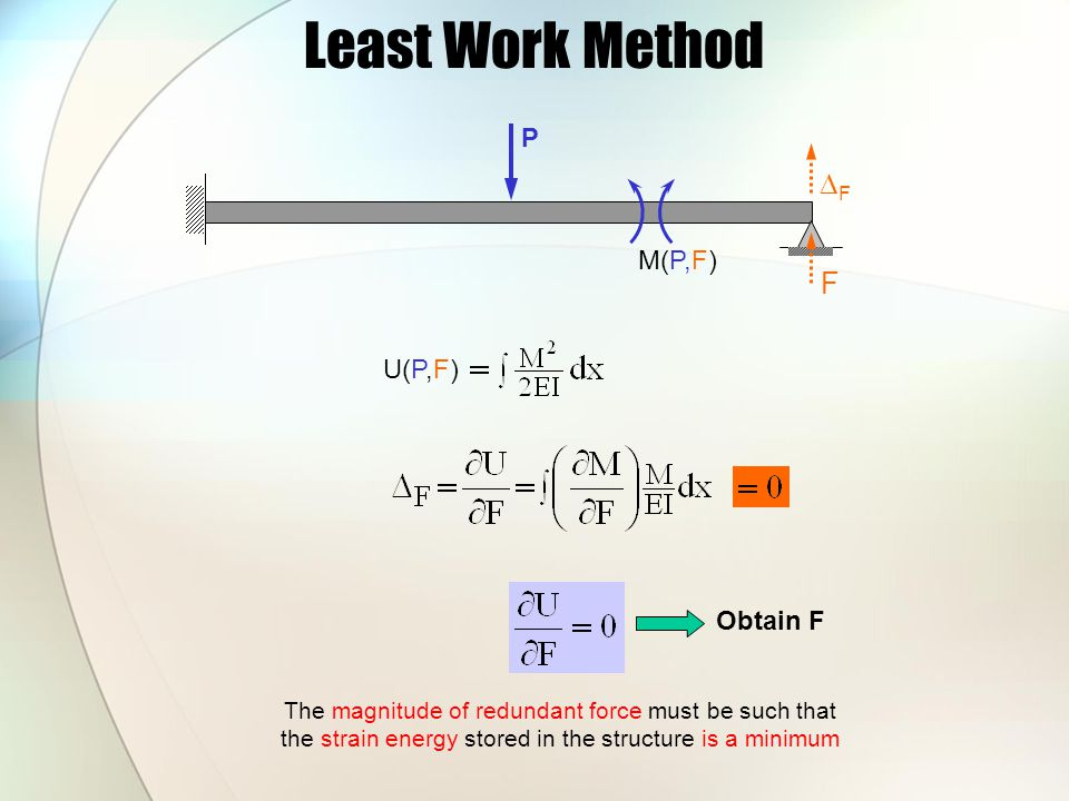 Least Work Method P FF F M(P,F) U(P,F) Obtain F The magnitude of redundant force must be such that the strain energy stored in the structure is a mi