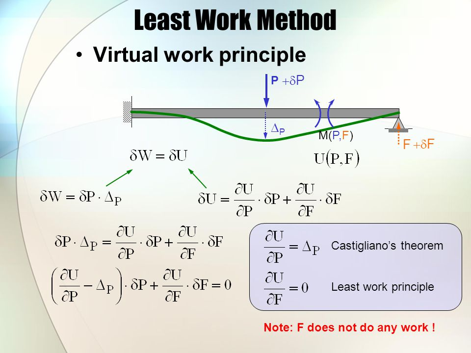 Least Work Method Virtual work principle P F PP  P  F M(P,F) Castigliano's theorem Least work principle Note: F does not do any work !