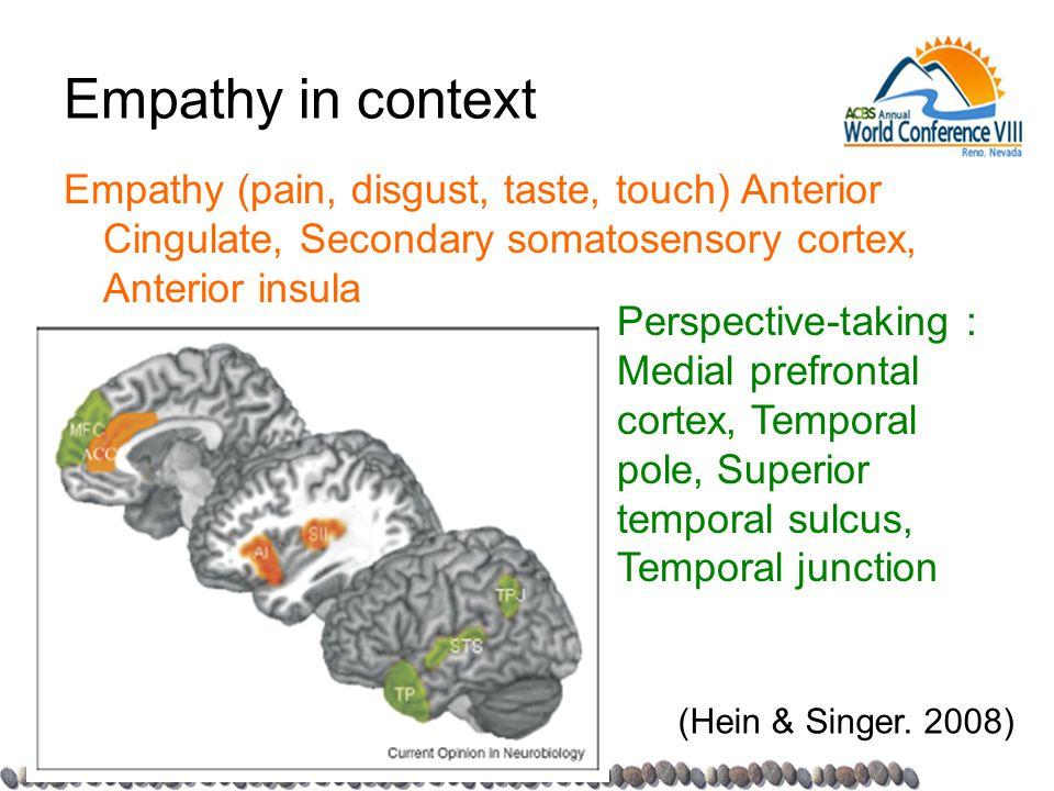 Empathy in context Empathy (pain, disgust, taste, touch) Anterior Cingulate, Secondary somatosensory cortex, Anterior insula (Hein & Singer. 2008) Per