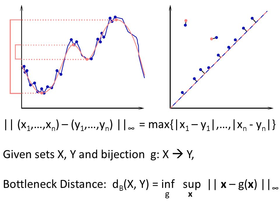 || (x 1,…,x n ) – (y 1,…,y n ) || ∞ = max{|x 1 – y 1 |,…,|x n - y n |} Given sets X, Y and bijection g: X  Y, Bottleneck Distance: d B (X, Y) = inf sup || x – g(x) || ∞ g x