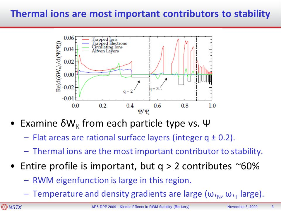 NSTX APS DPP 2009 – Kinetic Effects in RWM Stability (Berkery)November 3, 2009 Thermal ions are most important contributors to stability Examine δW K from each particle type vs.