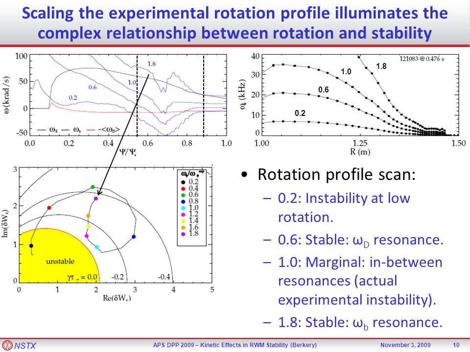 NSTX APS DPP 2009 – Kinetic Effects in RWM Stability (Berkery)November 3, 2009 Scaling the experimental rotation profile illuminates the complex relationship between rotation and stability 0.2 0.6 1.0 1.8 Rotation profile scan: –0.2: Instability at low rotation.