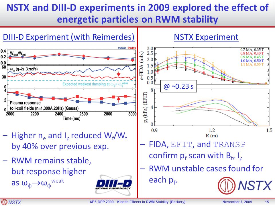 NSTX APS DPP 2009 – Kinetic Effects in RWM Stability (Berkery)November 3, 2009 –Higher n e and I p reduced W f /W t by 40% over previous exp. DIII-D E