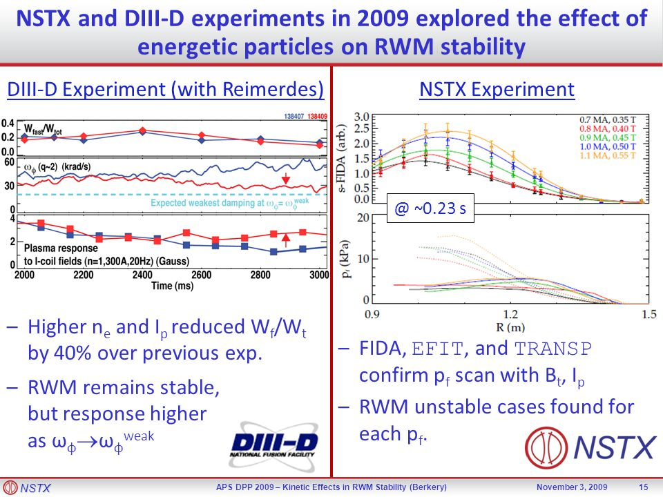 NSTX APS DPP 2009 – Kinetic Effects in RWM Stability (Berkery)November 3, 2009 –Higher n e and I p reduced W f /W t by 40% over previous exp.