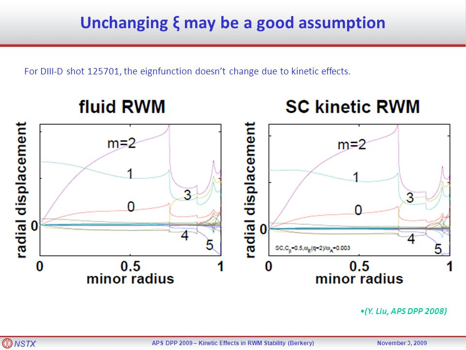NSTX APS DPP 2009 – Kinetic Effects in RWM Stability (Berkery)November 3, 2009 Unchanging ξ may be a good assumption (Y. Liu, APS DPP 2008) For DIII-D