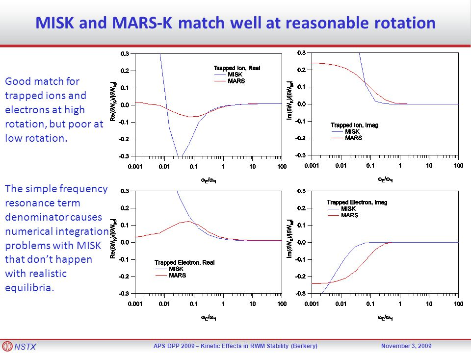NSTX APS DPP 2009 – Kinetic Effects in RWM Stability (Berkery)November 3, 2009 MISK and MARS-K match well at reasonable rotation Good match for trappe