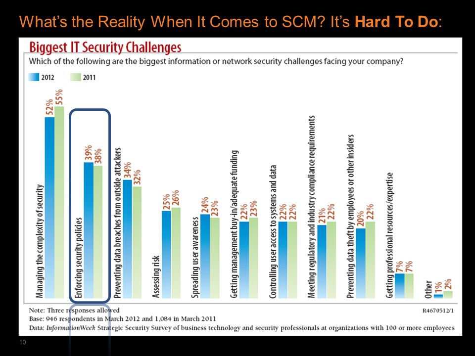 IT SECURITY & COMPLIANCE AUTOMATION What's the Reality When It Comes to SCM It's Hard To Do: 10