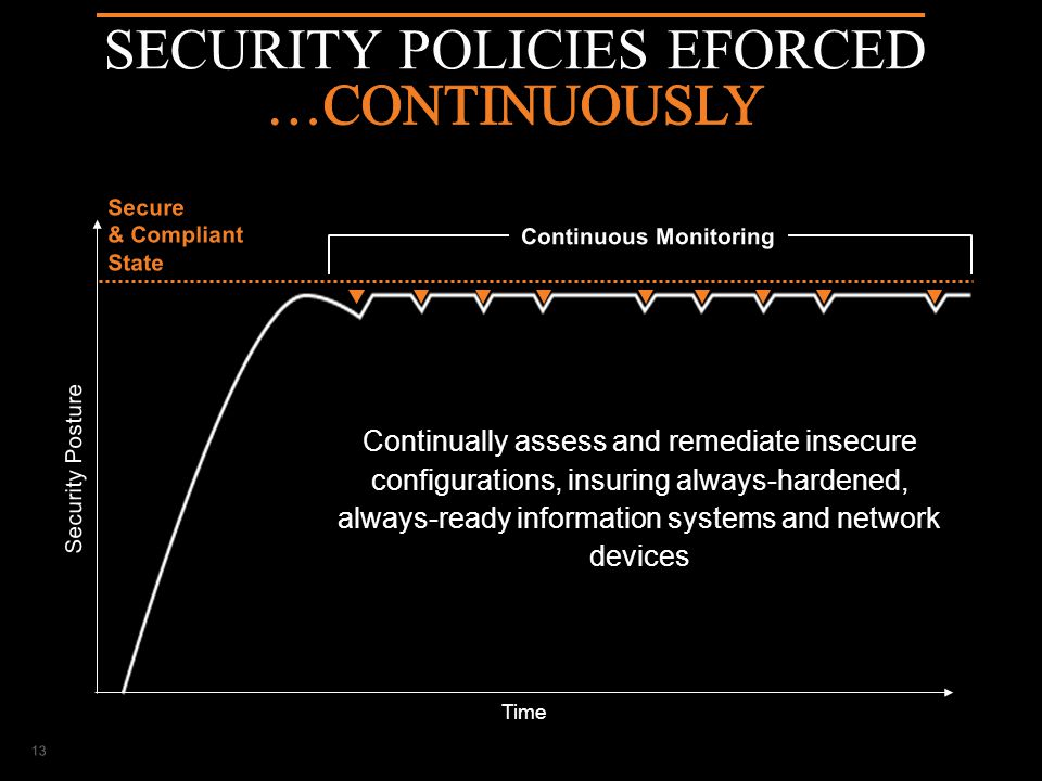 IT SECURITY & COMPLIANCE AUTOMATION Time Secure & Compliant State Security Posture Continuous Monitoring 13 Continually assess and remediate insecure