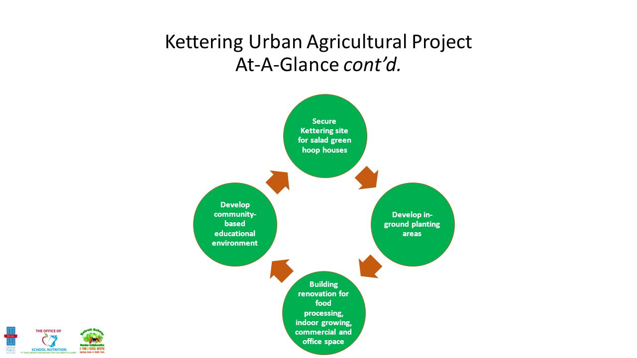 Kettering Urban Agricultural Project At-A-Glance cont'd.