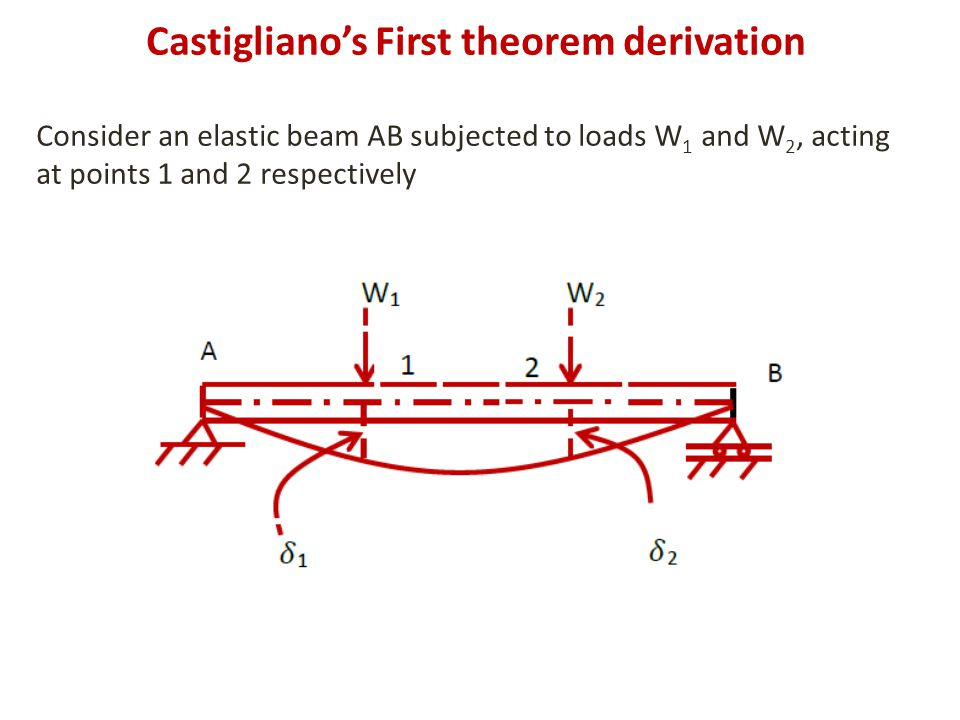 Castigliano's First theorem derivation Consider an elastic beam AB subjected to loads W 1 and W 2, acting at points 1 and 2 respectively