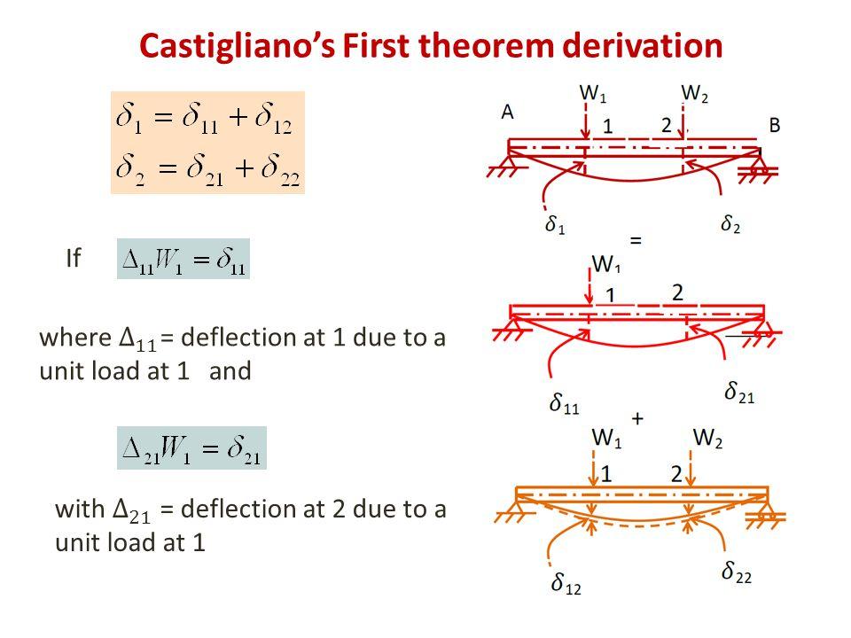Castigliano's First theorem derivation If