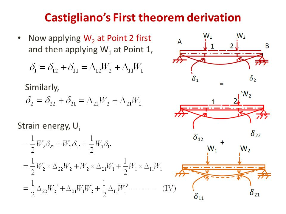 Now applying W 2 at Point 2 first and then applying W 1 at Point 1, Castigliano's First theorem derivation Strain energy, U i Similarly,