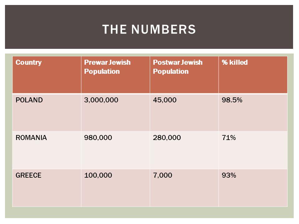 THE NUMBERS CountryPrewar Jewish Population Postwar Jewish Population % killed POLAND3,000,00045,00098.5% ROMANIA980,000280,00071% GREECE100,0007,0009